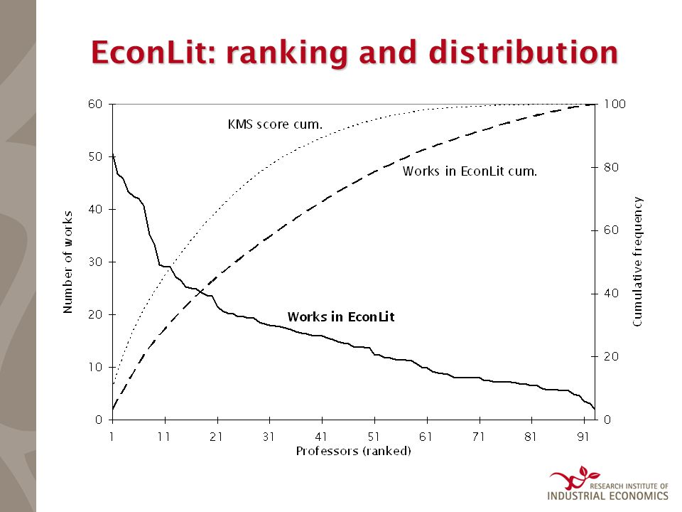EconLit: ranking and distribution