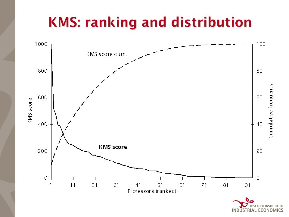 KMS: ranking and distribution