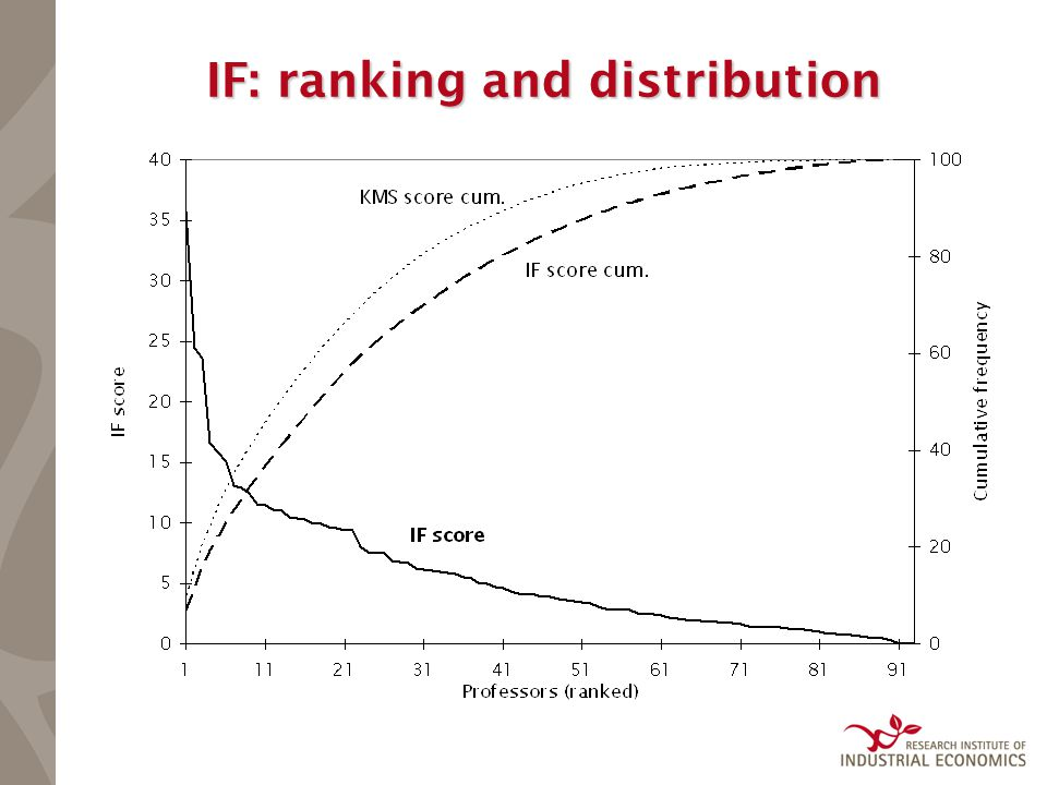 IF: ranking and distribution