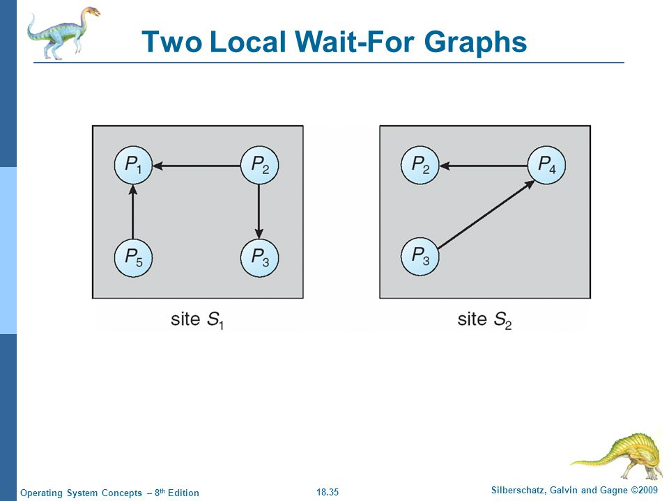 18.35 Silberschatz, Galvin and Gagne ©2009 Operating System Concepts – 8 th Edition Two Local Wait-For Graphs