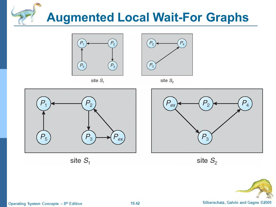 18.42 Silberschatz, Galvin and Gagne ©2009 Operating System Concepts – 8 th Edition Augmented Local Wait-For Graphs