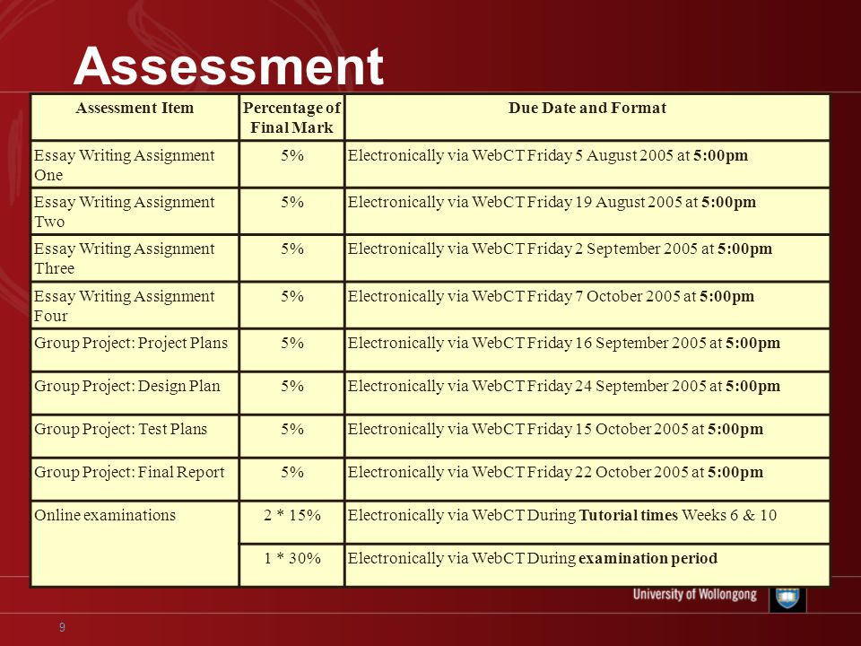 9 Assessment Assessment ItemPercentage of Final Mark Due Date and Format Essay Writing Assignment One 5%Electronically via WebCT Friday 5 August 2005 at 5:00pm Essay Writing Assignment Two 5%Electronically via WebCT Friday 19 August 2005 at 5:00pm Essay Writing Assignment Three 5%Electronically via WebCT Friday 2 September 2005 at 5:00pm Essay Writing Assignment Four 5%Electronically via WebCT Friday 7 October 2005 at 5:00pm Group Project: Project Plans5%Electronically via WebCT Friday 16 September 2005 at 5:00pm Group Project: Design Plan5%Electronically via WebCT Friday 24 September 2005 at 5:00pm Group Project: Test Plans5%Electronically via WebCT Friday 15 October 2005 at 5:00pm Group Project: Final Report5%Electronically via WebCT Friday 22 October 2005 at 5:00pm Online examinations2 * 15%Electronically via WebCT During Tutorial times Weeks 6 & 10 1 * 30%Electronically via WebCT During examination period