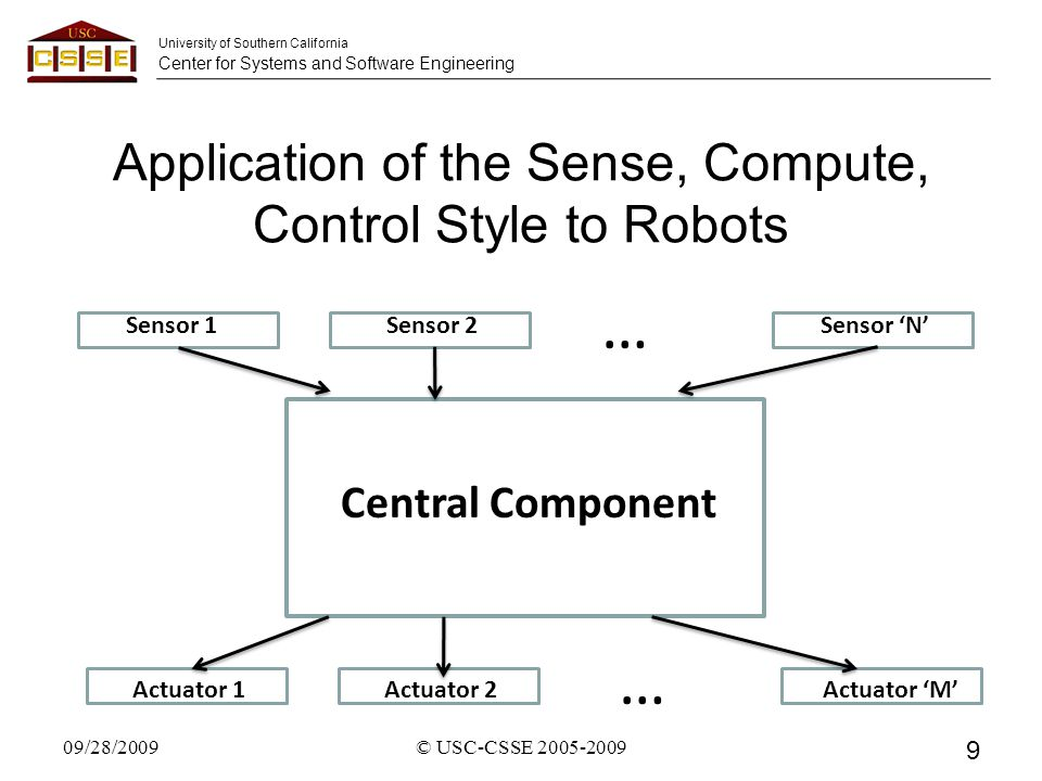University of Southern California Center for Systems and Software Engineering Application of the Sense, Compute, Control Style to Robots 09/28/2009 9 © USC-CSSE 2005-2009 DaDA Central Component Sensor 1Sensor 2Sensor 'N' Actuator 1Actuator 2Actuator 'M' … …
