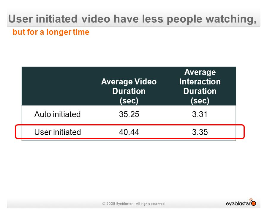 User initiated video have less people watching, Average Video Duration (sec) Average Interaction Duration (sec) Auto initiated35.253.31 User initiated