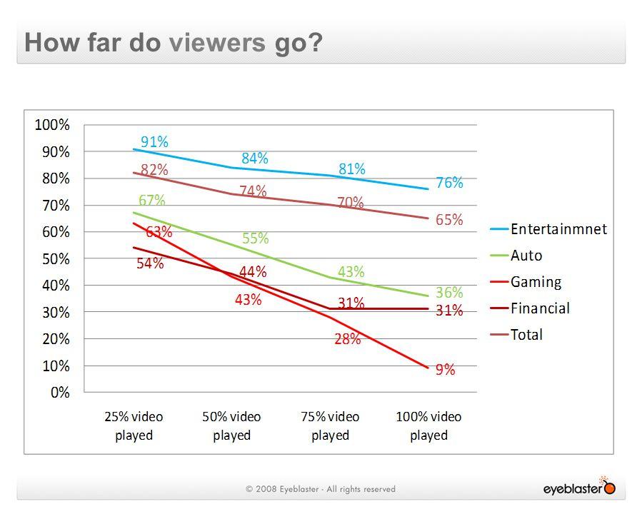 How far do viewers go
