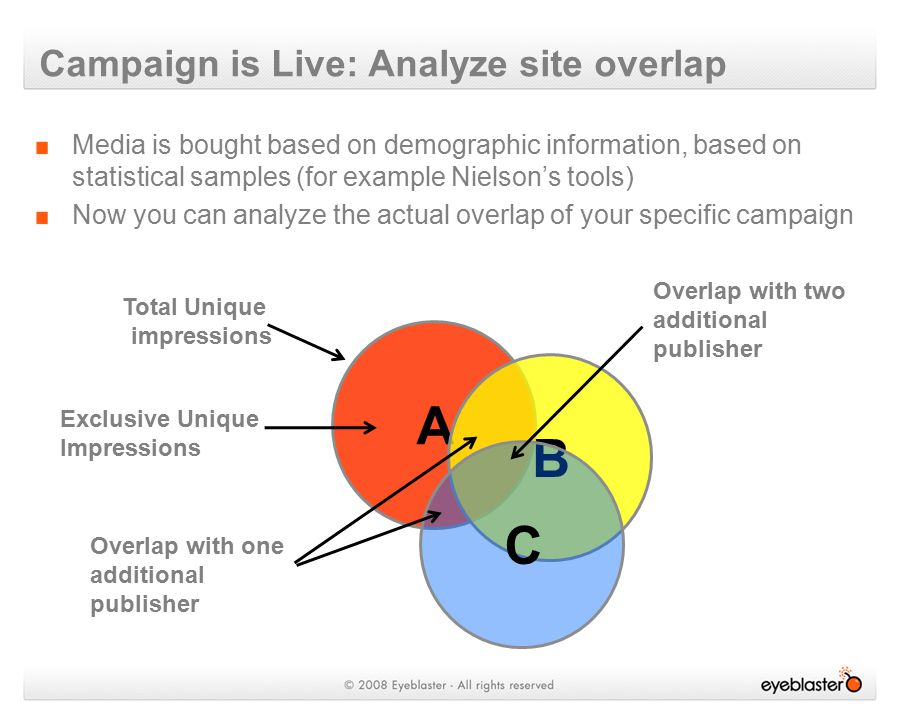 Media is bought based on demographic information, based on statistical samples (for example Nielson's tools) Now you can analyze the actual overlap of your specific campaign Campaign is Live: Analyze site overlap A B C Total Unique impressions Exclusive Unique Impressions Overlap with one additional publisher Overlap with two additional publisher