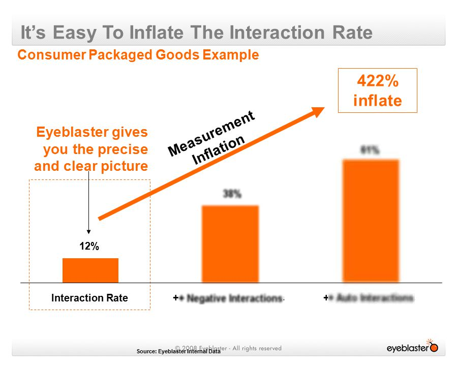It's Easy To Inflate The Interaction Rate Consumer Packaged Goods Example Source: Eyeblaster Internal Data 422% inflate + Negative Interactions 38% 12% Interaction Rate 61% + Auto Interactions Measurement Inflation Eyeblaster gives you the precise and clear picture