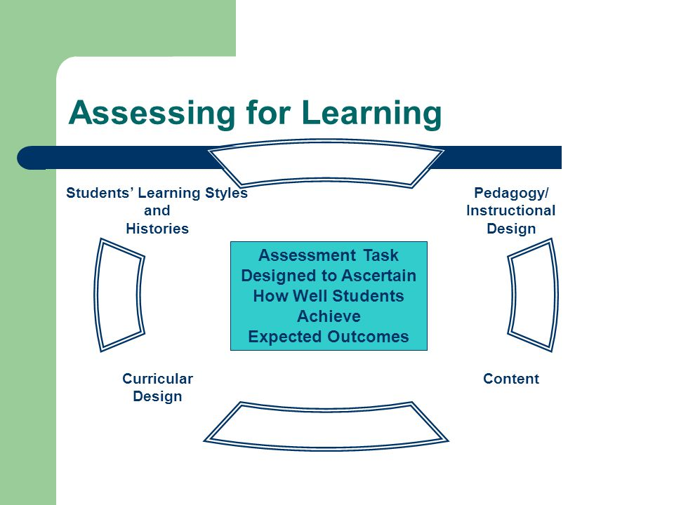 Assessing for Learning Students' Learning Styles and Histories Pedagogy/ Instructional Design Curricular Design Content Assessment Task Designed to As
