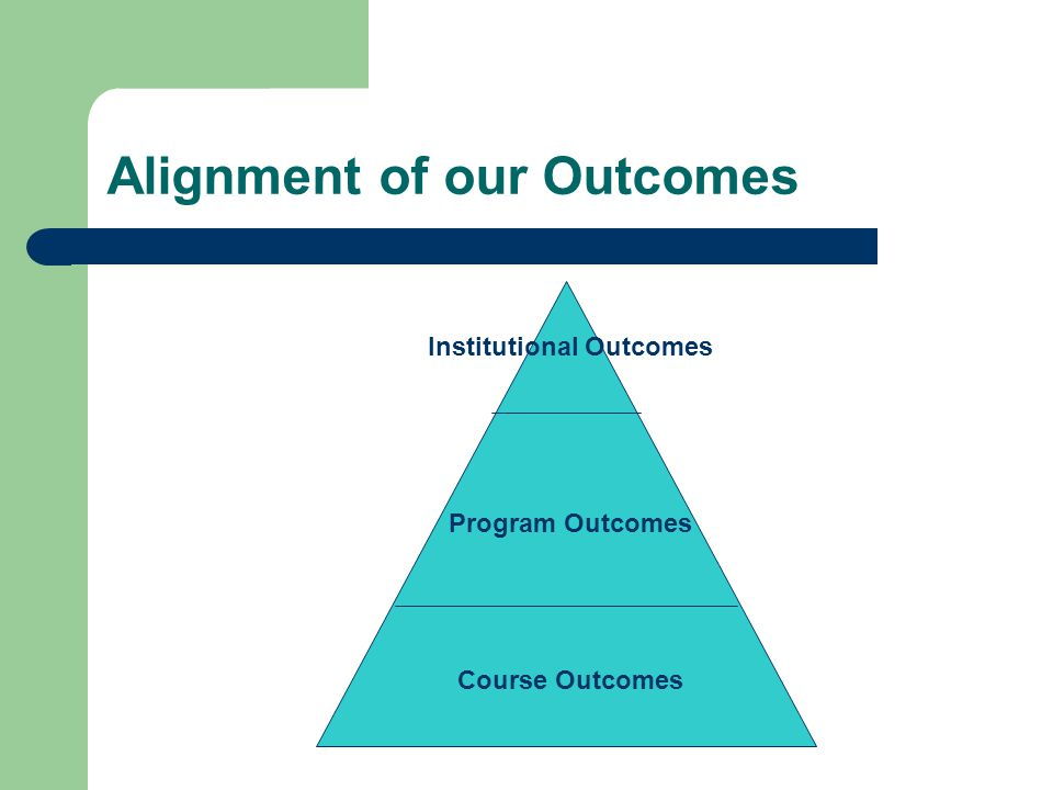 Alignment of our Outcomes Institutional Outcomes Program Outcomes Course Outcomes