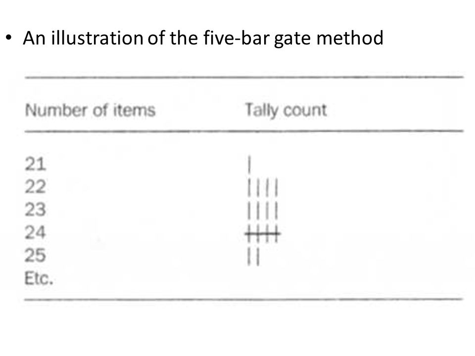 An illustration of the five-bar gate method