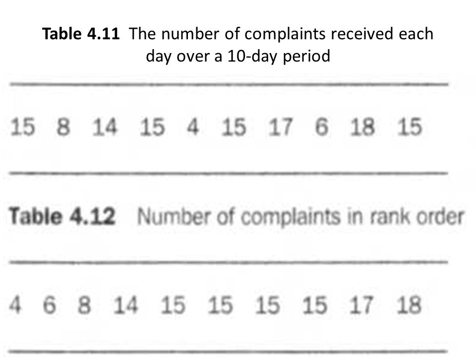 Table 4.11 The number of complaints received each day over a 10-day period