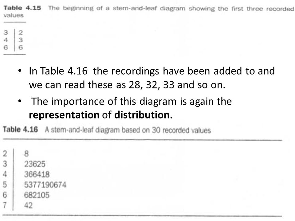 In Table 4.16 the recordings have been added to and we can read these as 28, 32, 33 and so on. The importance of this diagram is again the representat