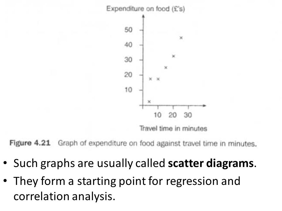 Such graphs are usually called scatter diagrams. They form a starting point for regression and correlation analysis.