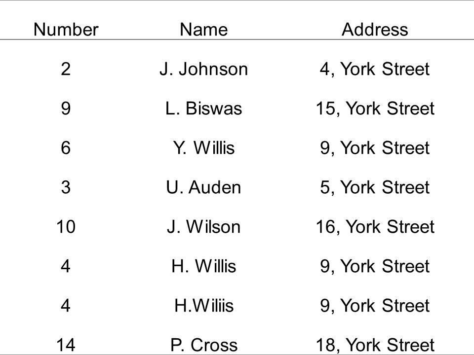 NumberNameAddress 2J. Johnson4, York Street 9L. Biswas15, York Street 6Y.