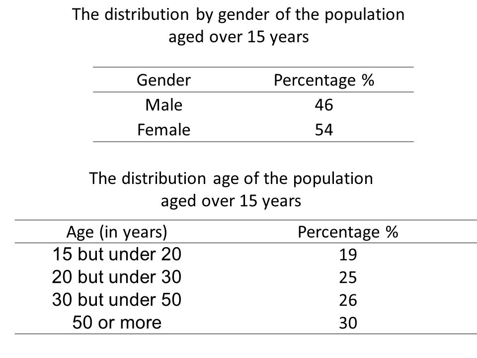 GenderPercentage % Male46 Female54 Age (in years)Percentage % 15 but under 20 19 20 but under 30 25 30 but under 50 26 50 or more 30 The distribution