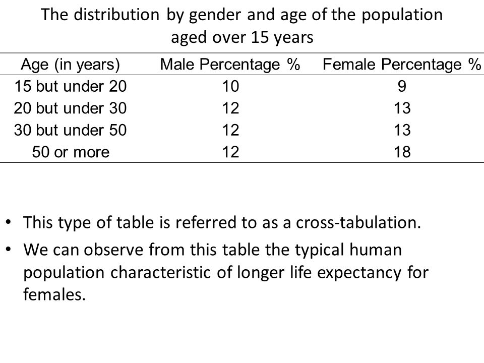 Age (in years)Male Percentage %Female Percentage % 15 but under 20109 20 but under 301213 30 but under 501213 50 or more1218 The distribution by gende
