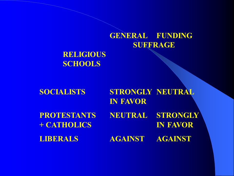GENERALFUNDING SUFFRAGE RELIGIOUS SCHOOLS SOCIALISTSSTRONGLY NEUTRAL IN FAVOR PROTESTANTSNEUTRALSTRONGLY + CATHOLICSIN FAVOR LIBERALSAGAINSTAGAINST