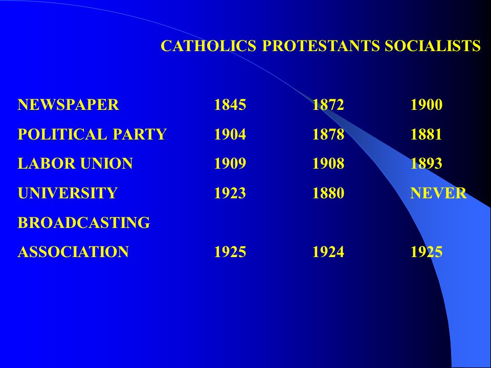 CATHOLICS PROTESTANTS SOCIALISTS NEWSPAPER184518721900 POLITICAL PARTY190418781881 LABOR UNION190919081893 UNIVERSITY19231880NEVER BROADCASTING ASSOCIATION192519241925