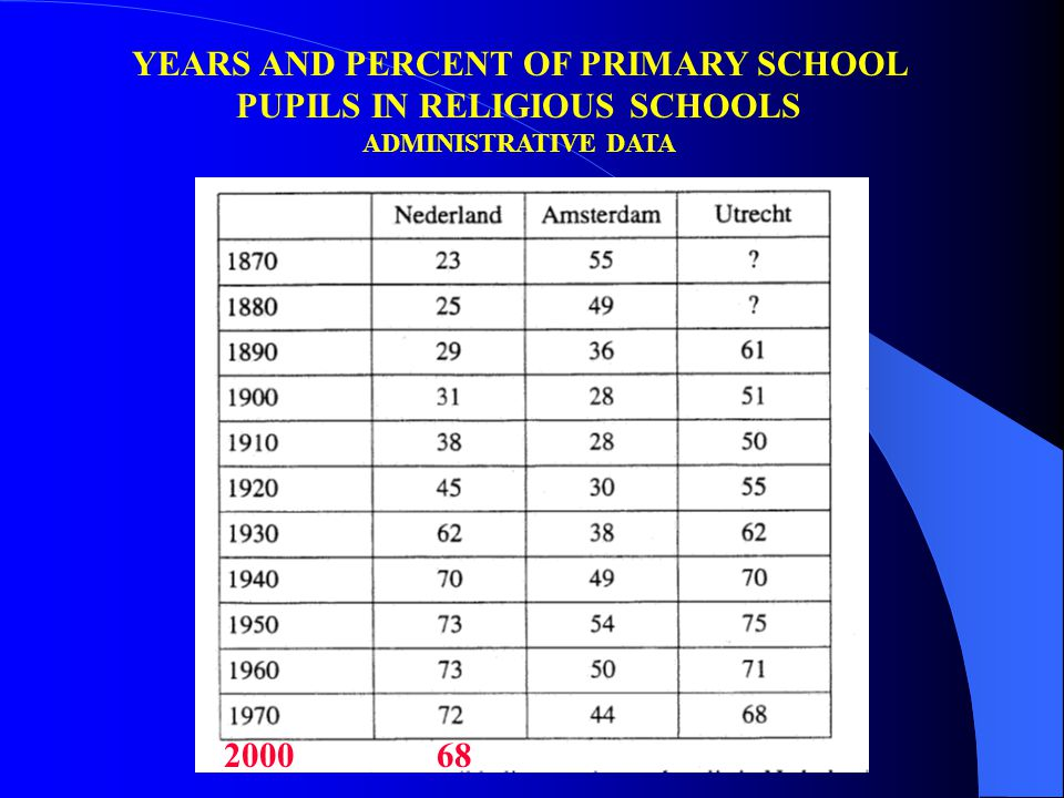 YEARS AND PERCENT OF PRIMARY SCHOOL PUPILS IN RELIGIOUS SCHOOLS ADMINISTRATIVE DATA 200068