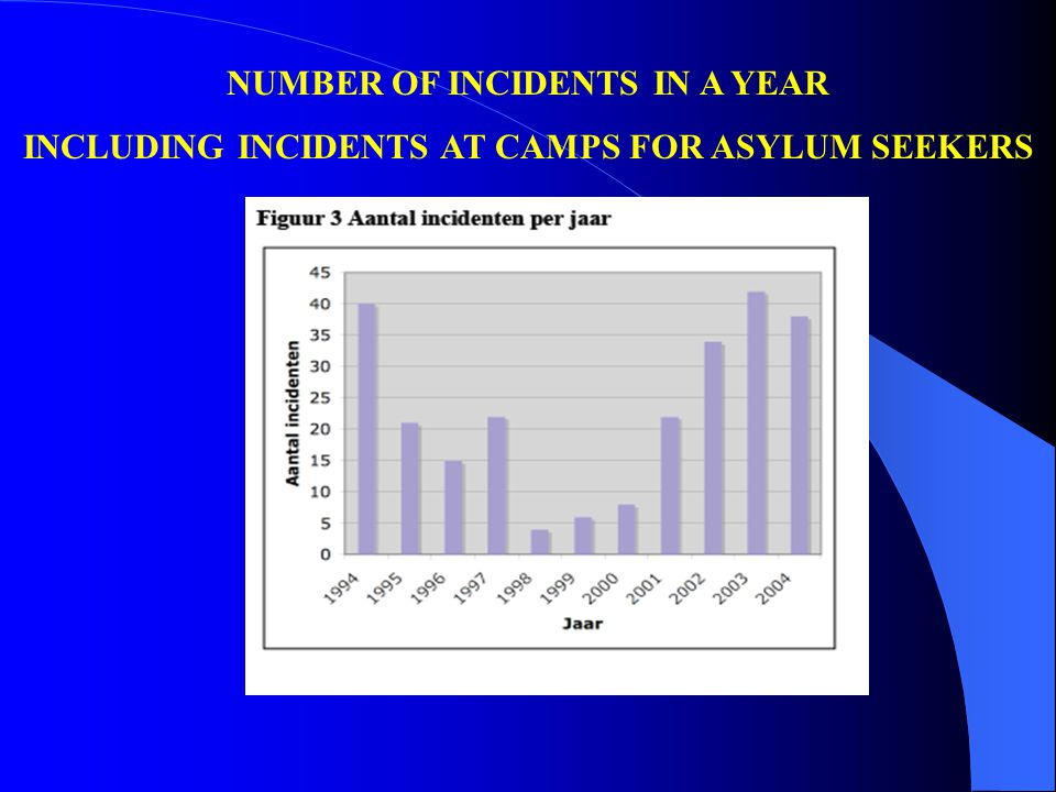 NUMBER OF INCIDENTS IN A YEAR INCLUDING INCIDENTS AT CAMPS FOR ASYLUM SEEKERS