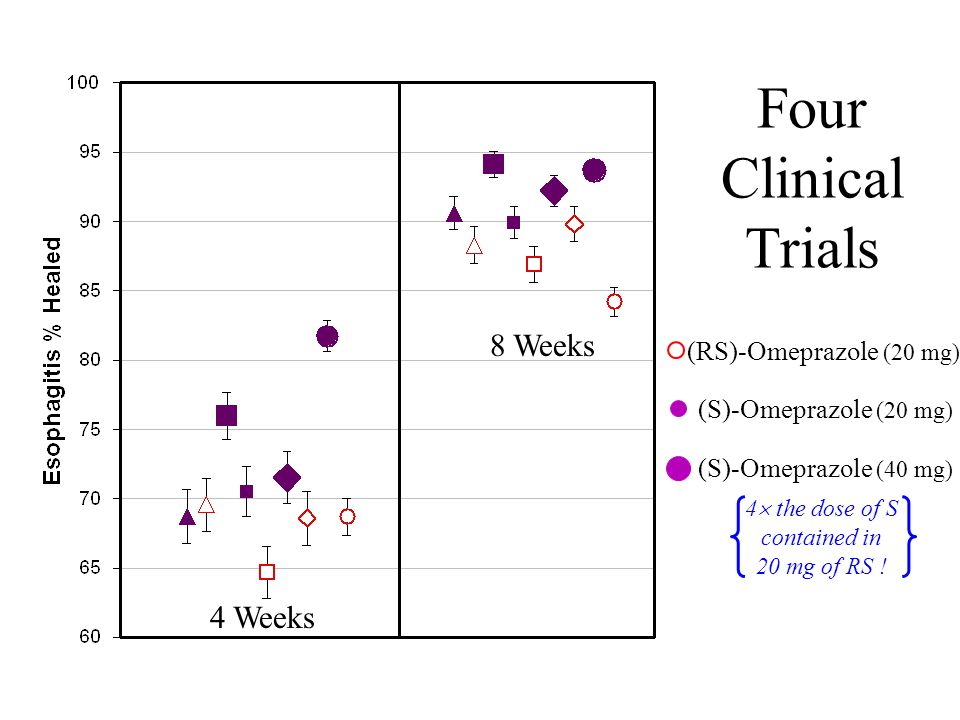 (RS)-Omeprazole (20 mg) (S)-Omeprazole (20 mg) (S)-Omeprazole (40 mg) Four Clinical Trials 4 Weeks 8 Weeks 4  the dose of S contained in 20 mg of RS