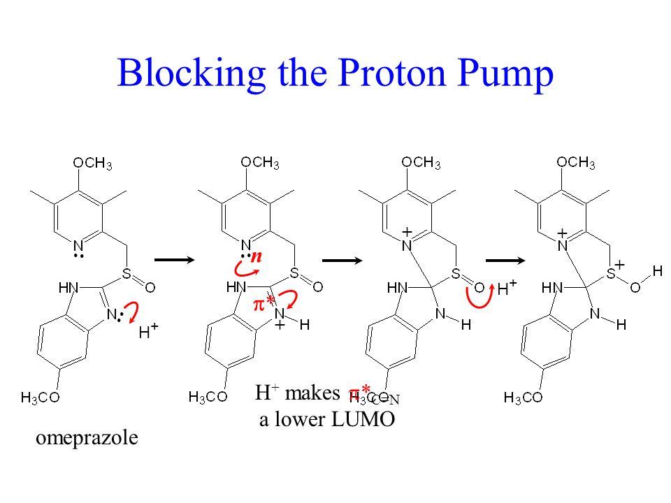 Blocking the Proton Pump H+H+ + H+H+ + + + n ** H + makes  * C=N a lower LUMO omeprazole