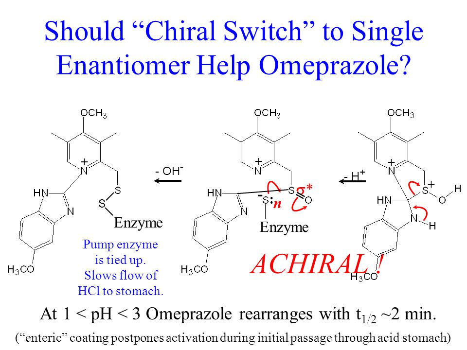 """Blocking the Proton Pump + At 1 < pH < 3 Omeprazole rearranges with t 1/2 ~2 min. ACHIRAL ! (""""enteric"""" coating postpones activation during initial pas"""
