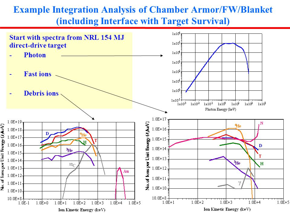 HAPL January 11-13, 2005/ARR 13 Example Integration Analysis of Chamber Armor/FW/Blanket (including Interface with Target Survival) Start with spectra