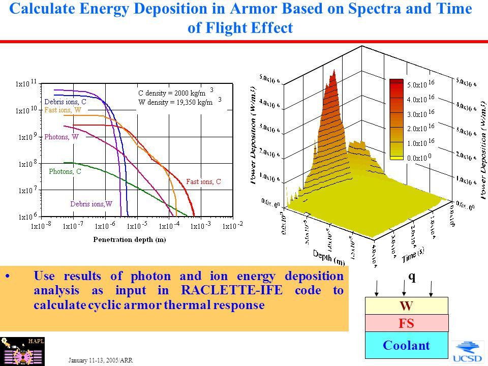 HAPL January 11-13, 2005/ARR 14 Calculate Energy Deposition in Armor Based on Spectra and Time of Flight Effect Use results of photon and ion energy d