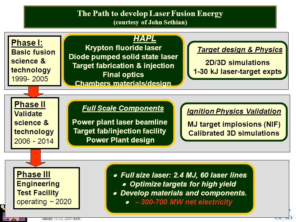 HAPL January 11-13, 2005/ARR 4 The Path to develop Laser Fusion Energy (courtesy of John Sethian) Phase II Validate science & technology 2006 - 2014 P