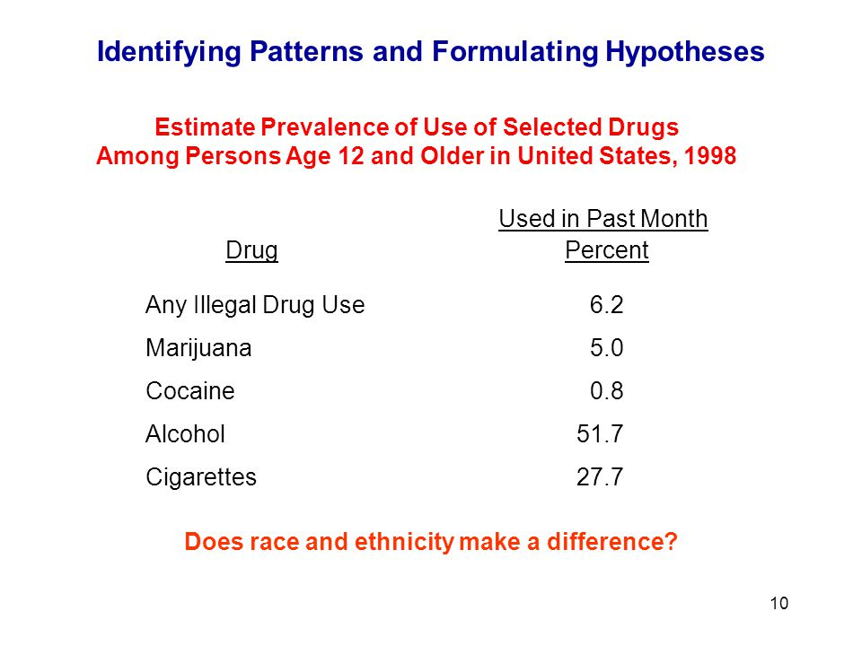 10 Race / Ethnic Group Percent Estimate Prevalence of Use of Selected Drugs Among Persons Age 12 and Older in United States, 1998 Any Illegal Drug Use06.2 Marijuana05.0 Cocaine00.8 Alcohol51.7 Cigarettes27.7 Does race and ethnicity make a difference.