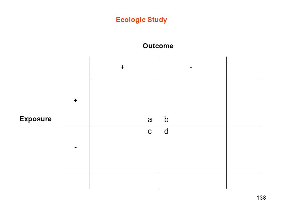 138 Outcome +- + - Exposure a c b d Ecologic Study