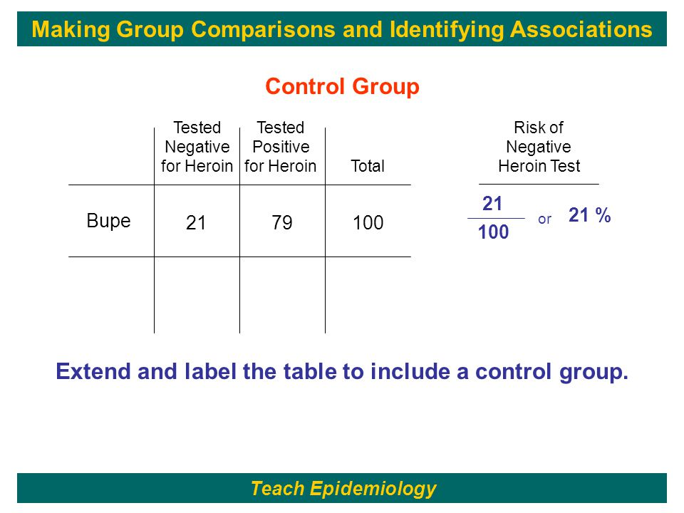 171 21 100 or 21 % 1007921 Tested Positive for Heroin Tested Negative for Heroin Bupe Control Group Extend and label the table to include a control group.