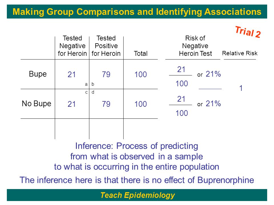 187 21 100 21% 2179100 or a b c d Bupe Trial 2 No Bupe Total Tested Negative for Heroin Tested Positive for Heroin Risk of Negative Heroin Test 21 100 21% 2179100 or 1 Risk Ratio Relative Risk Inference: Process of predicting from what is observed in a sample to what is occurring in the entire population The inference here is that there is no effect of Buprenorphine Making Group Comparisons and Identifying Associations Teach Epidemiology