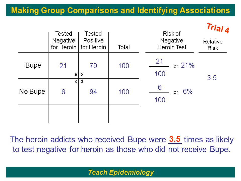 199 21 100 21% 2179100 or a b c d Bupe No Bupe Total Tested Negative for Heroin Tested Positive for Heroin Risk of Negative Heroin Test 6 100 6% 694100 or Relative Risk 3.5 The heroin addicts who received Bupe were ___ times as likely to test negative for heroin as those who did not receive Bupe.