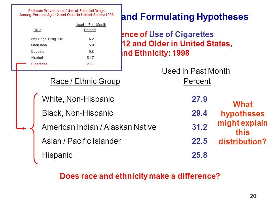 Identifying Patterns and Formulating Hypotheses 20 Estimate Prevalence of Use of Cigarettes Among Persons Age 12 and Older in United States, By Race and Ethnicity: 1998 Does race and ethnicity make a difference.