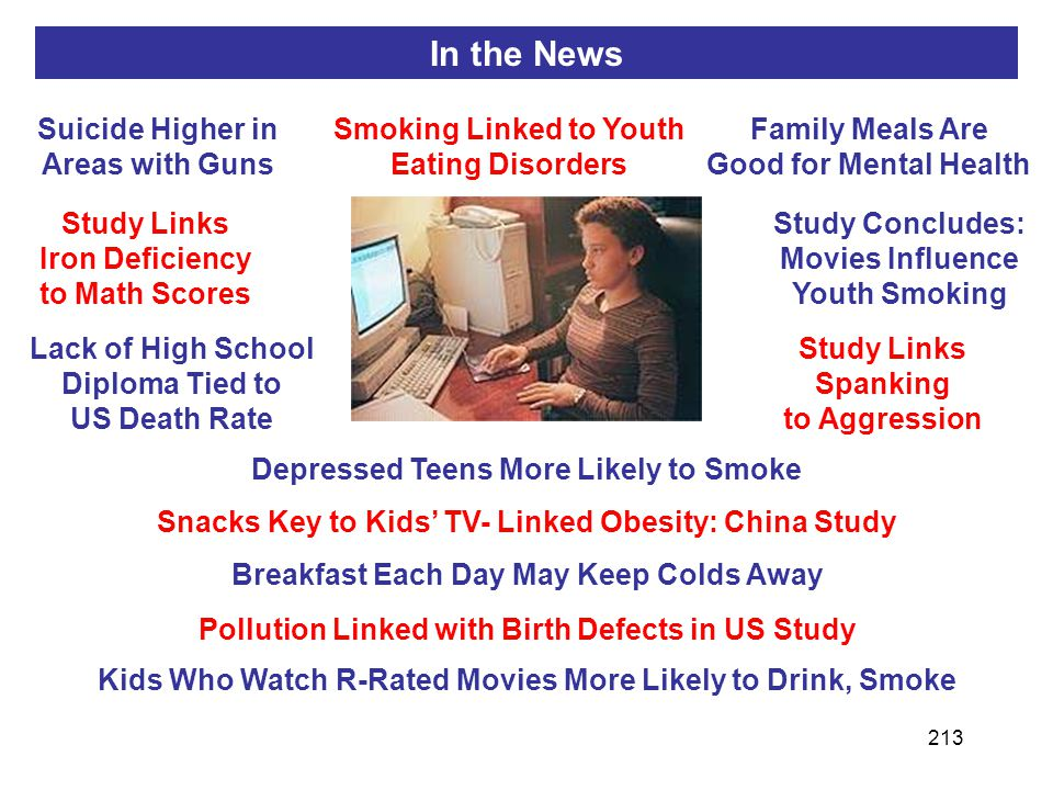 213 Suicide Higher in Areas with Guns Smoking Linked to Youth Eating Disorders Snacks Key to Kids' TV- Linked Obesity: China Study Family Meals Are Good for Mental Health Lack of High School Diploma Tied to US Death Rate Study Links Spanking to Aggression Breakfast Each Day May Keep Colds Away Study Concludes: Movies Influence Youth Smoking Study Links Iron Deficiency to Math Scores Kids Who Watch R-Rated Movies More Likely to Drink, Smoke Pollution Linked with Birth Defects in US Study Depressed Teens More Likely to Smoke In the News