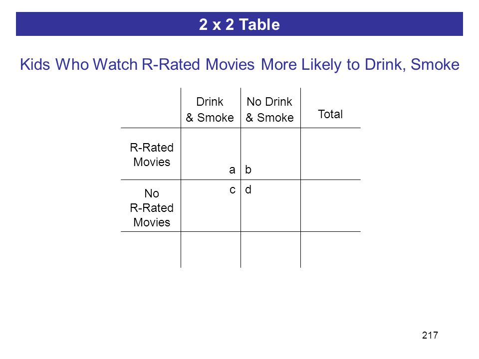 217 ab dc 2 x 2 Table R-Rated Movies Total Drink & Smoke Kids Who Watch R-Rated Movies More Likely to Drink, Smoke No Drink & Smoke No R-Rated Movies