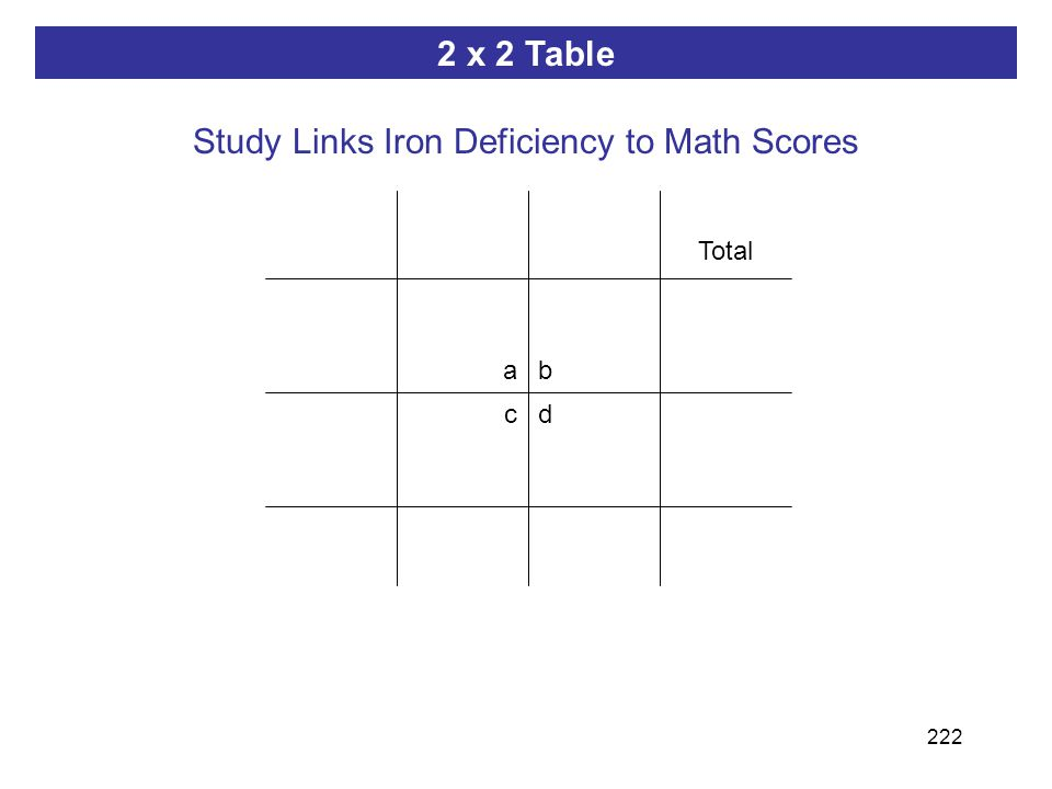 222 ab dc 2 x 2 Table Study Links Iron Deficiency to Math Scores Total