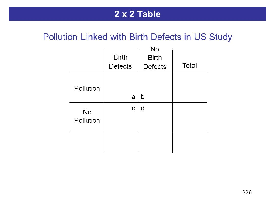 226 ab dc 2 x 2 Table Pollution Linked with Birth Defects in US Study Pollution Birth Defects No Pollution No Birth Defects Total