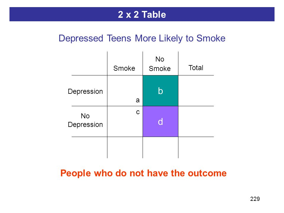 229 ab dc People who do not have the outcome d b 2 x 2 Table Depressed Teens More Likely to Smoke Depression Smoke No Depression No Smoke Total