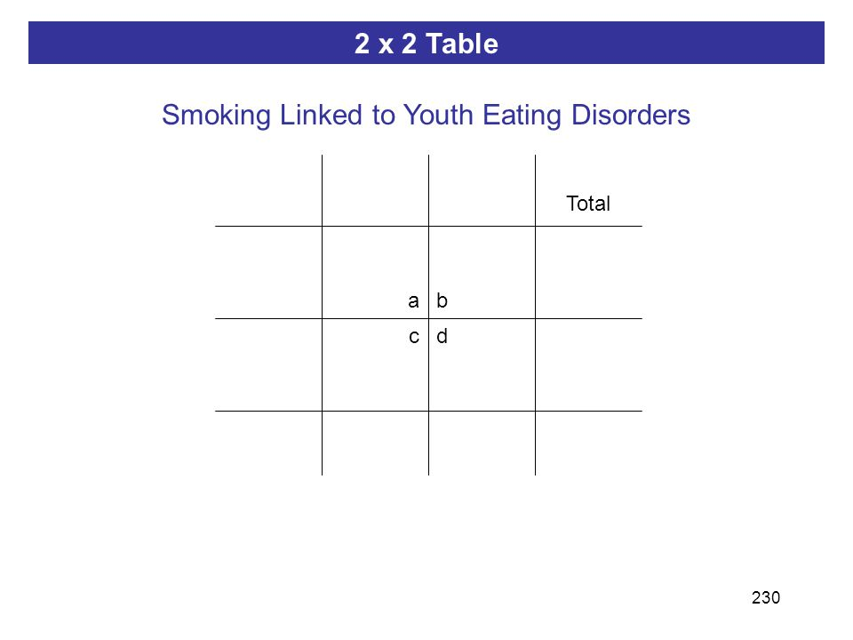 230 ab dc 2 x 2 Table Smoking Linked to Youth Eating Disorders Total