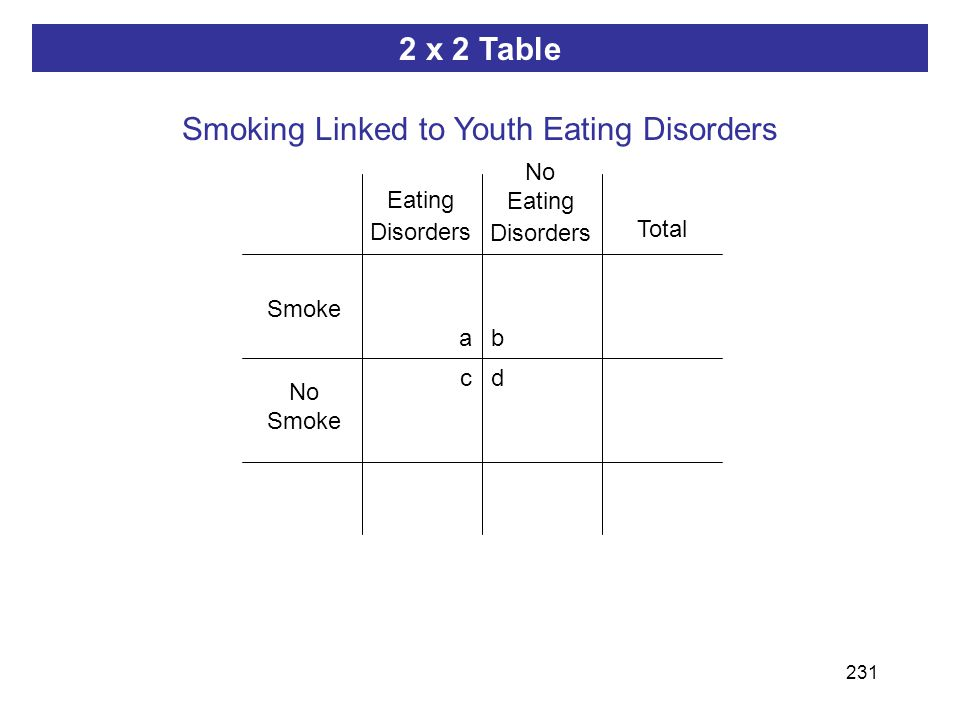 231 ab dc 2 x 2 Table Smoking Linked to Youth Eating Disorders Smoke Eating Disorders No Smoke No Eating Disorders Total