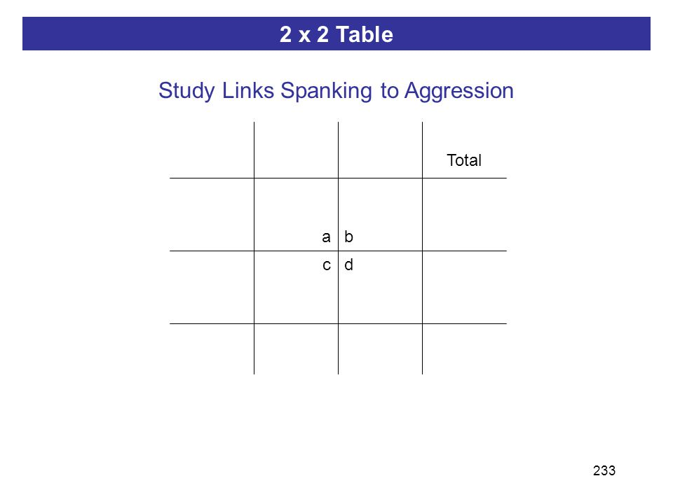 233 ab dc 2 x 2 Table Total Study Links Spanking to Aggression