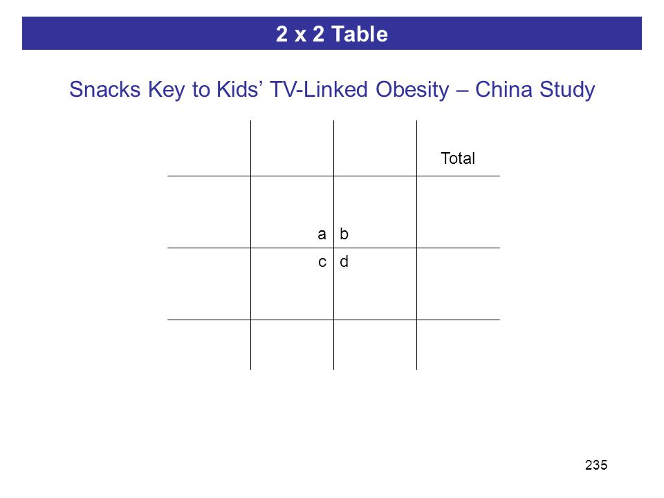 235 ab dc 2 x 2 Table Total Snacks Key to Kids' TV-Linked Obesity – China Study