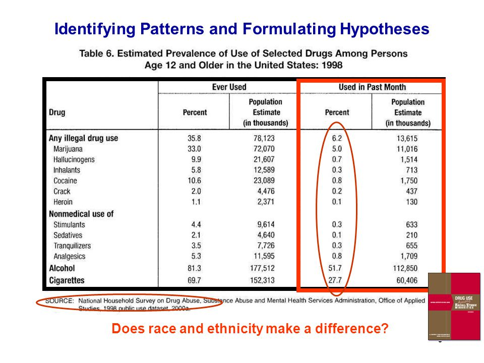 9 Does race and ethnicity make a difference? Identifying Patterns and Formulating Hypotheses