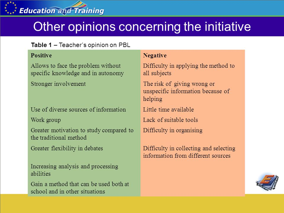 Other opinions concerning the initiative Table 1 – Teacher's opinion on PBL PositiveNegative Allows to face the problem without specific knowledge and in autonomy Difficulty in applying the method to all subjects Stronger involvementThe risk of giving wrong or unspecific information because of helping Use of diverse sources of informationLittle time available Work groupLack of suitable tools Greater motivation to study compared to the traditional method Difficulty in organising Greater flexibility in debatesDifficulty in collecting and selecting information from different sources Increasing analysis and processing abilities Gain a method that can be used both at school and in other situations