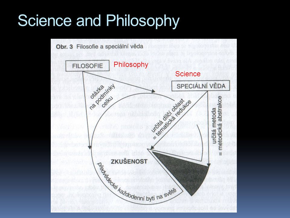 Science and Philosophy Philosophy Science