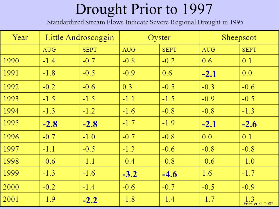 Drought Prior to 1997 YearLittle AndroscogginOysterSheepscot AUGSEPTAUGSEPTAUGSEPT 1990-1.4-0.7-0.8-0.20.60.1 1991-1.8-0.5-0.90.6 -2.1 0.0 1992-0.2-0.