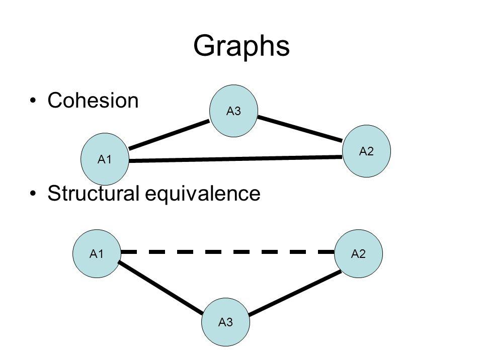 Graphs Cohesion Structural equivalence A1 A3 A2 A1 A3 A2